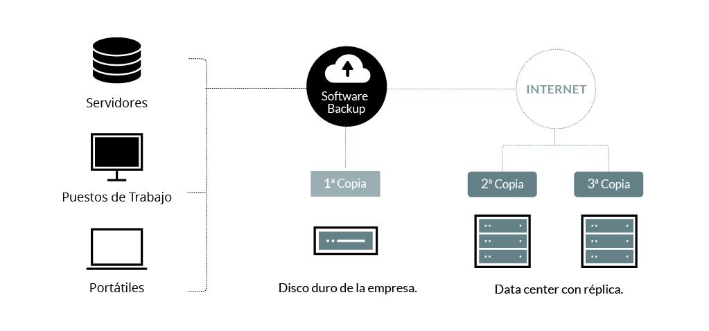 Diagrama de funcionamiento del backup online